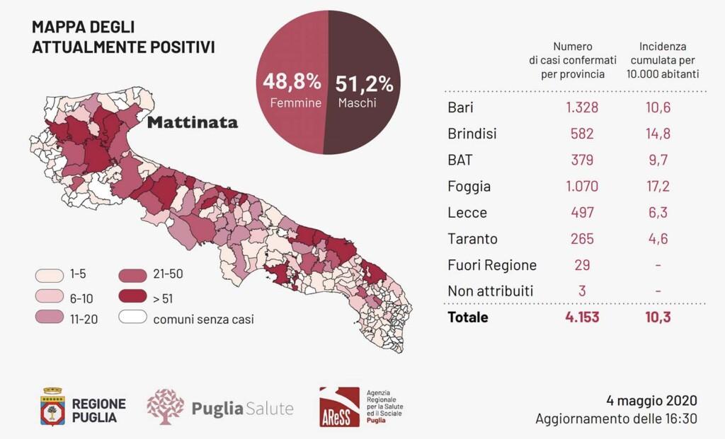 Numero di casi confermati per provincia al 4 maggio 2020 (fonte: Regione Puglia)