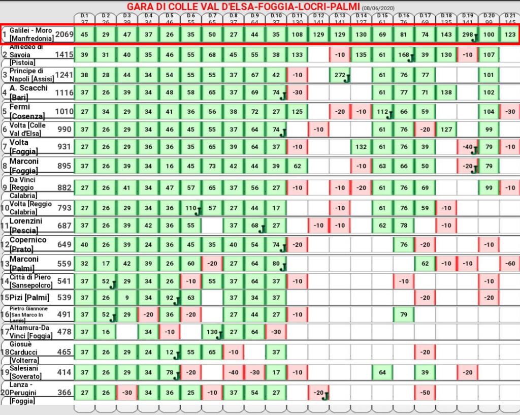 Classifica Gara di Foggia, Colle di Val d'Elsa, Locri e Palmi