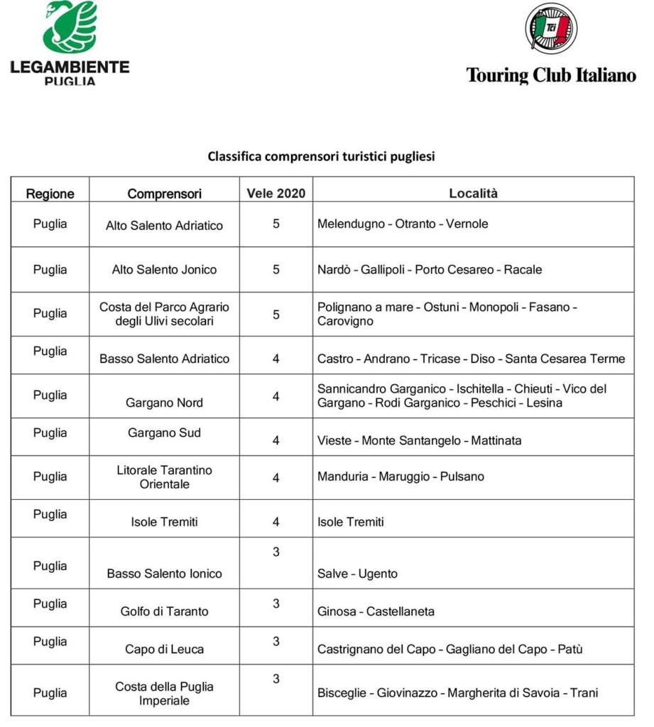 Classifica comprensori turistici pugliesi Guida Blu 2020