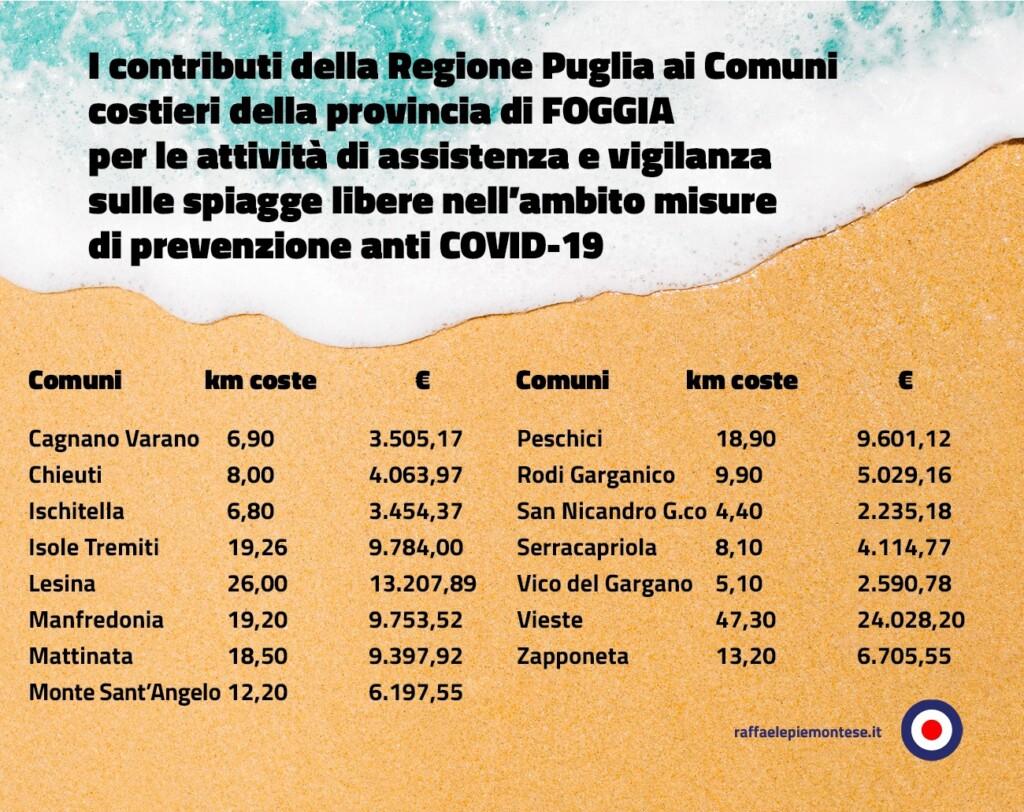I contributi ai Comuni costieri della provincia di Foggia