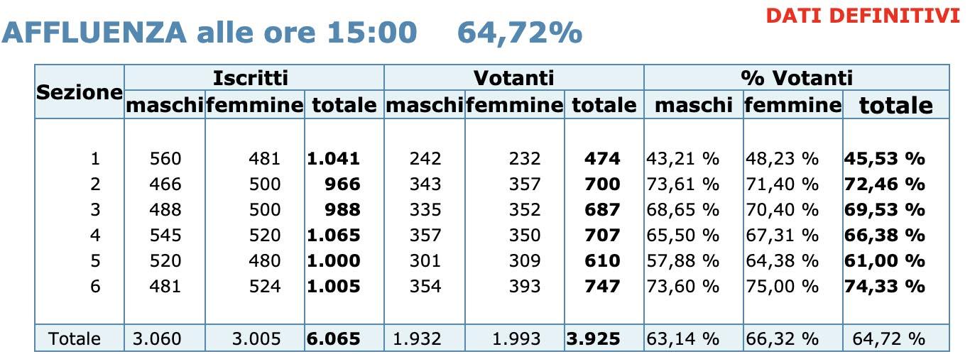 Affluenza comunali ore 15:00 - (21 settembre 2020) - dati definitivi