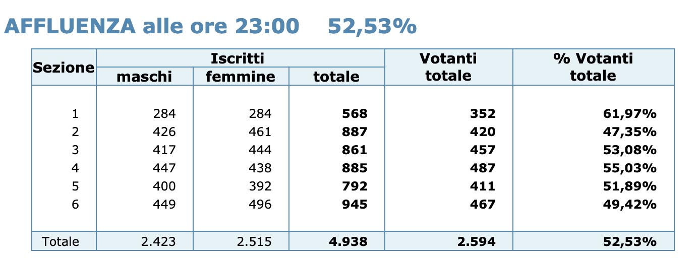 Affluenza referendum ore 23:00 - (20 settembre 2020)