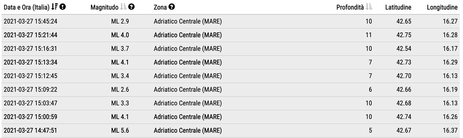 Le scosse di terremoto registrate fino a questo momento (Fonte: Istituto nazionale di geofisica e vulcanologia)